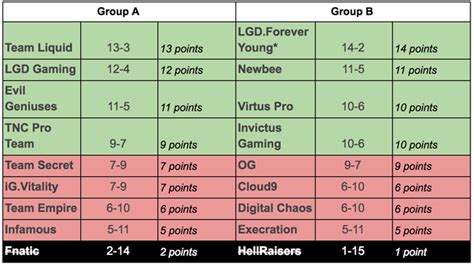 Dota 2: The International 2017 group stages standings