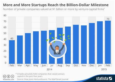 Chart: More and More Startups Reach the Billion-Dollar