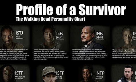 Walking Dead Personality Types | Personality Club