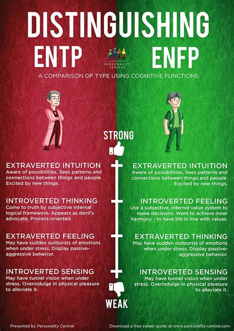 Distinguishing ENFP and ENTP | Enfp personality, Entp, Mbti